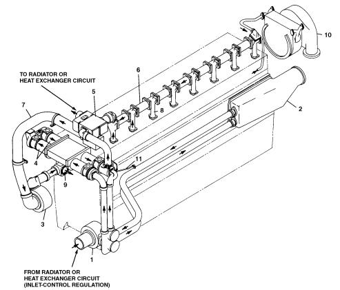 بررسی سیستم خنک کاری موتورهای کاترپیلار مورد استفاده در صنایع دریایی